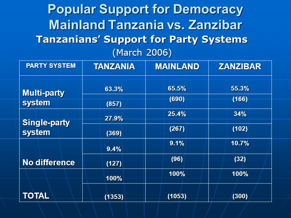 Popular Support for Democracy Mainland Tanzania vs. Zanzibar