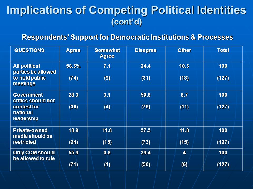 Implications of Competing Political Identities (cont'd)