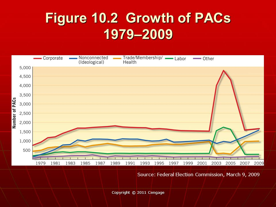 Figure 10.2 Growth of PACs 1979–2009 Source: Federal Election Commission, March 9, 2009.
