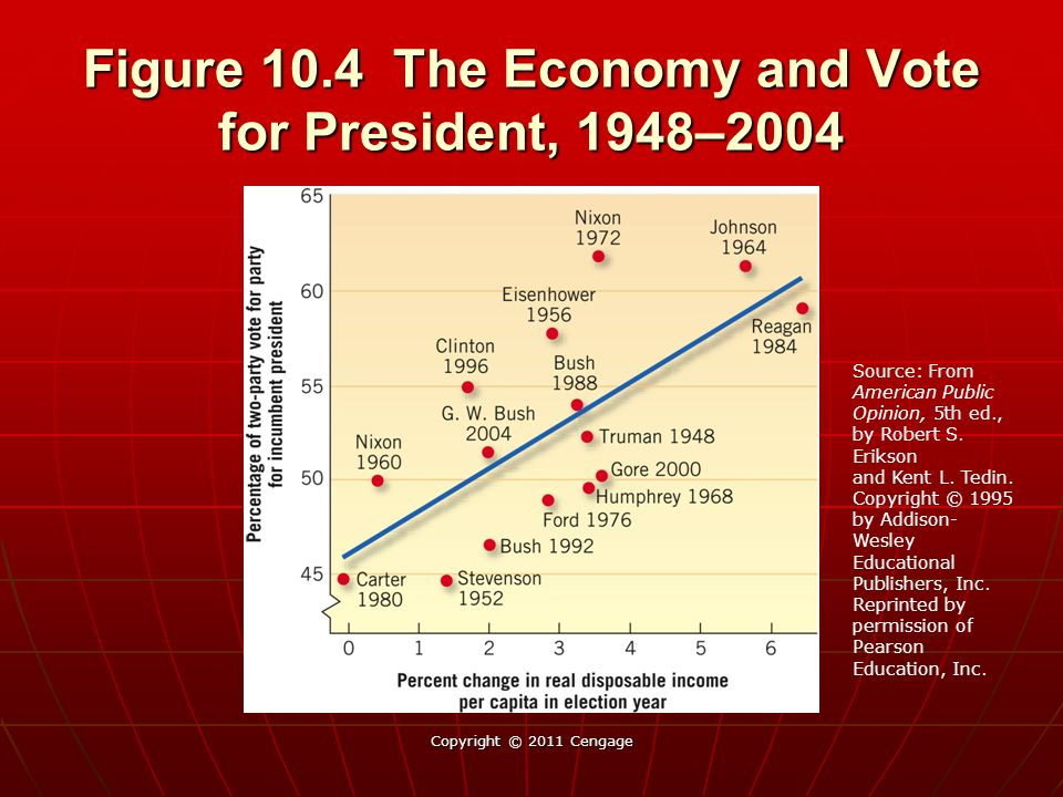 Figure 10.4 The Economy and Vote for President, 1948–2004