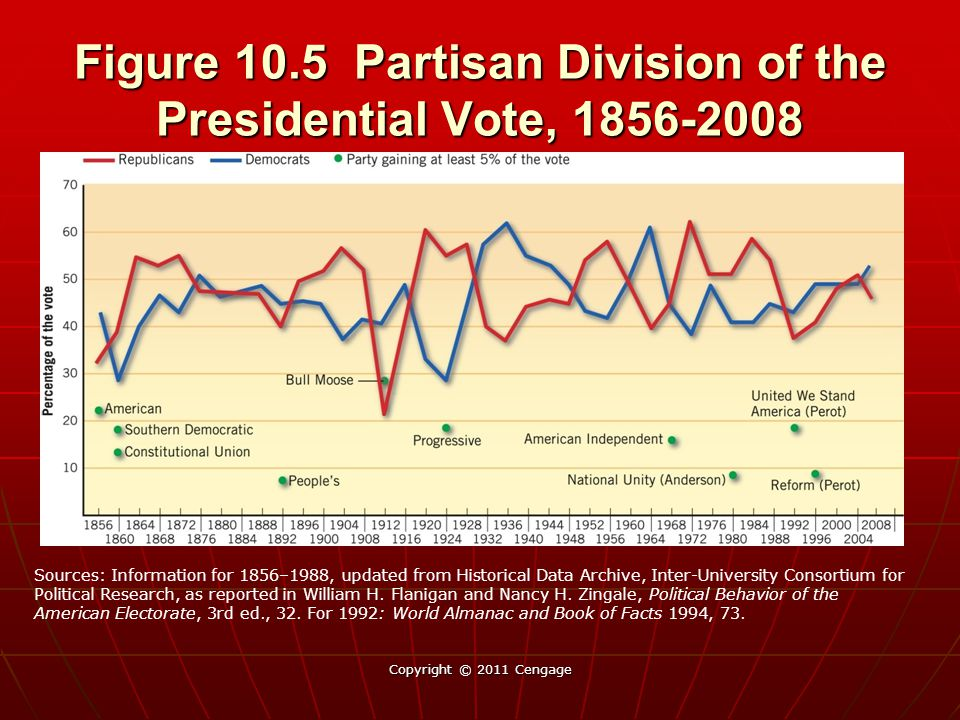 Figure 10.5 Partisan Division of the Presidential Vote, 1856-2008