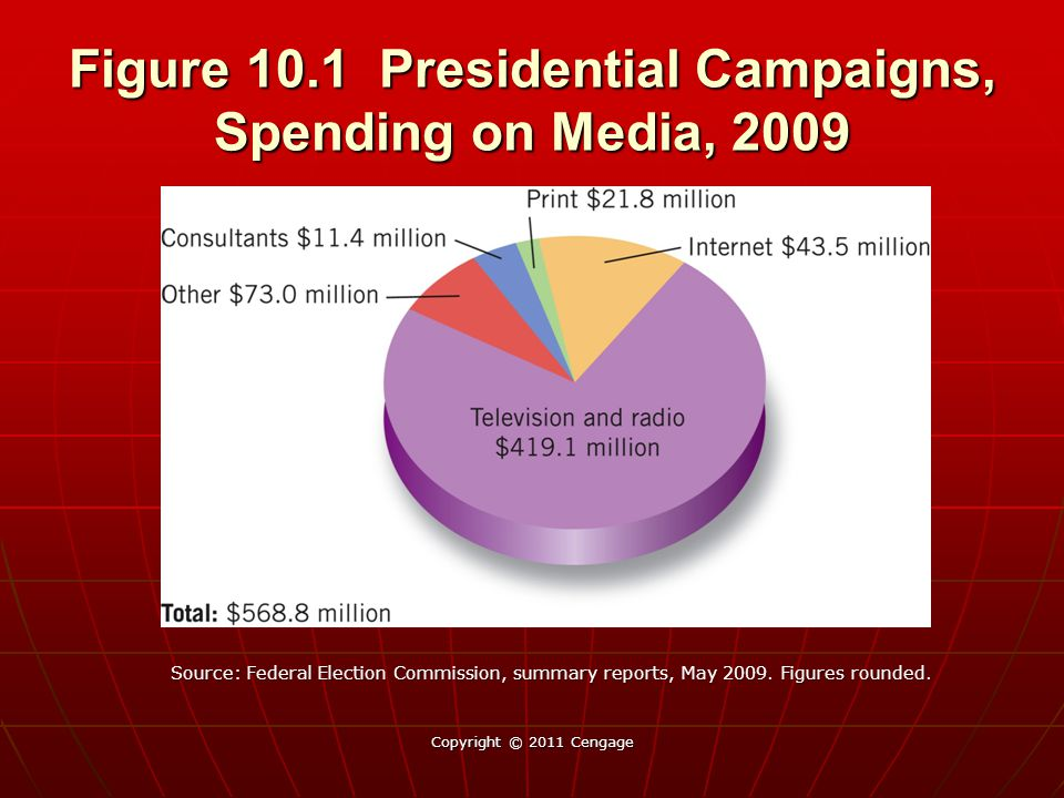 Figure 10.1 Presidential Campaigns, Spending on Media, 2009