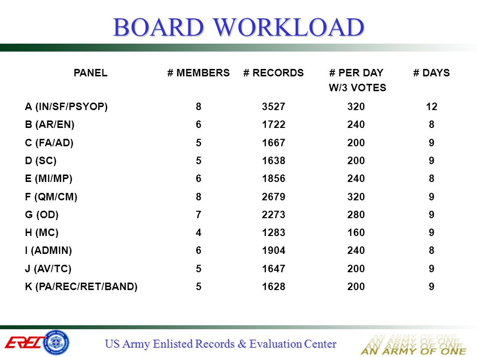 BOARD WORKLOAD PANEL # MEMBERS # RECORDS # PER DAY W/3 VOTES # DAYS