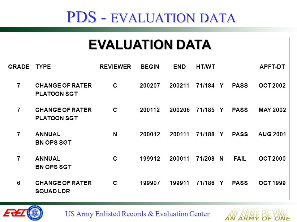 PDS - EVALUATION DATA EVALUATION DATA GRADE TYPE REVIEWER BEGIN END
