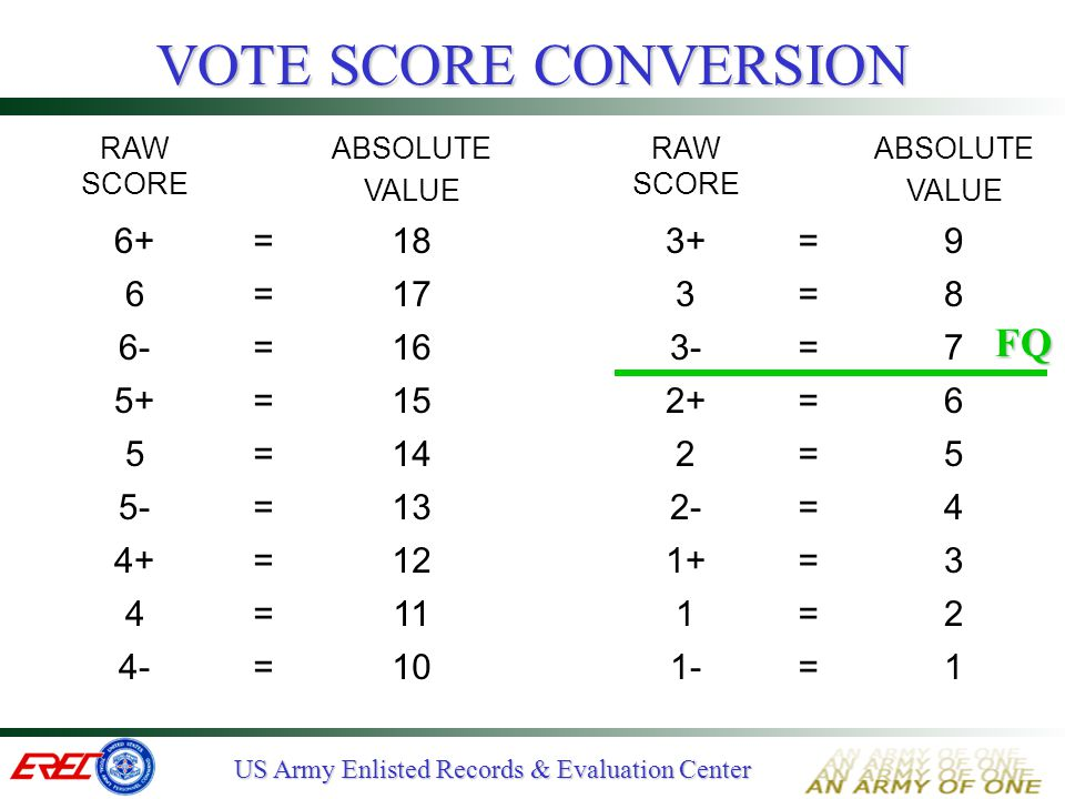 VOTE SCORE CONVERSION FQ 6+ = 18 3+ 9 6 17 3 8 6- 16 3- 7 5+ 15 2+ 5