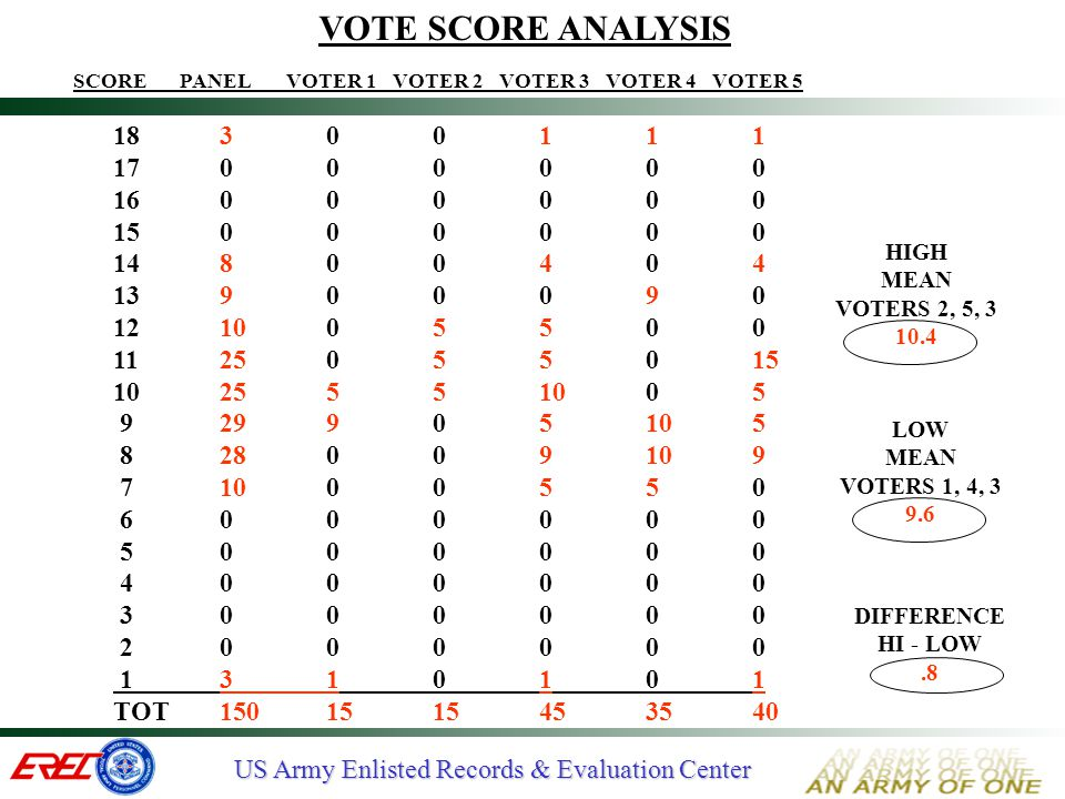 VOTE SCORE ANALYSIS SCORE PANEL VOTER 1 VOTER 2 VOTER 3 VOTER 4 VOTER 5. 18 3 0 0 1 1 1. 17 0 0 0 0 0 0.