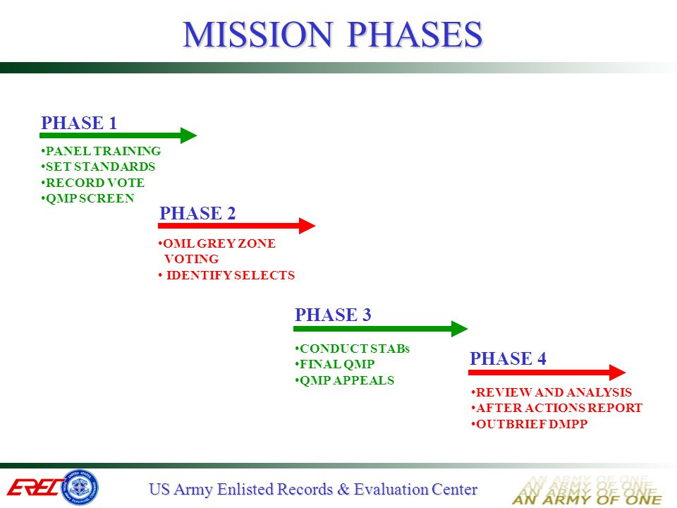 MISSION PHASES PHASE 1 PHASE 2 PHASE 3 PHASE 4 PANEL TRAINING