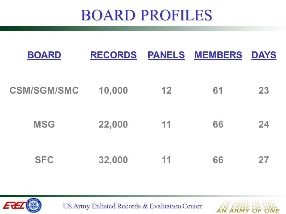 BOARD PROFILES BOARD RECORDS PANELS MEMBERS DAYS CSM/SGM/SMC 10,000 12