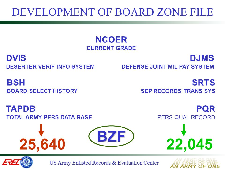 DEVELOPMENT OF BOARD ZONE FILE