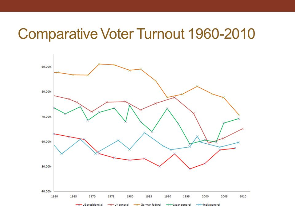 Comparative Voter Turnout 1960-2010