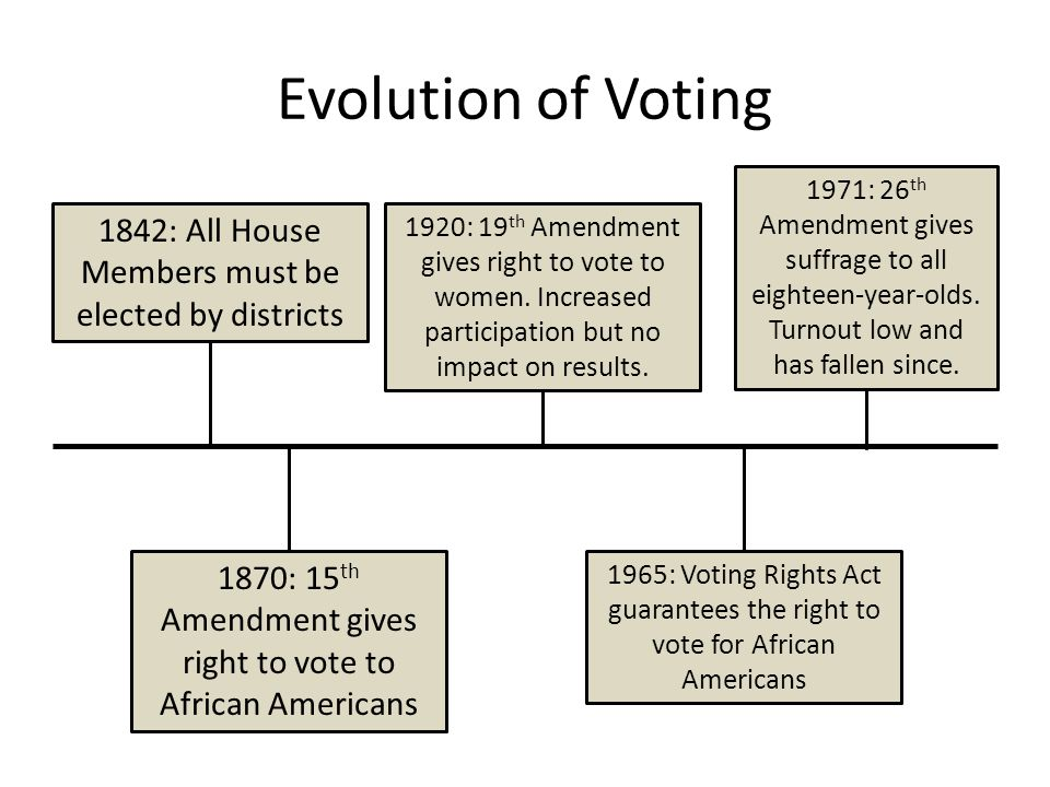 Evolution of Voting 1971: 26th Amendment gives suffrage to all eighteen-year-olds. Turnout low and has fallen since.