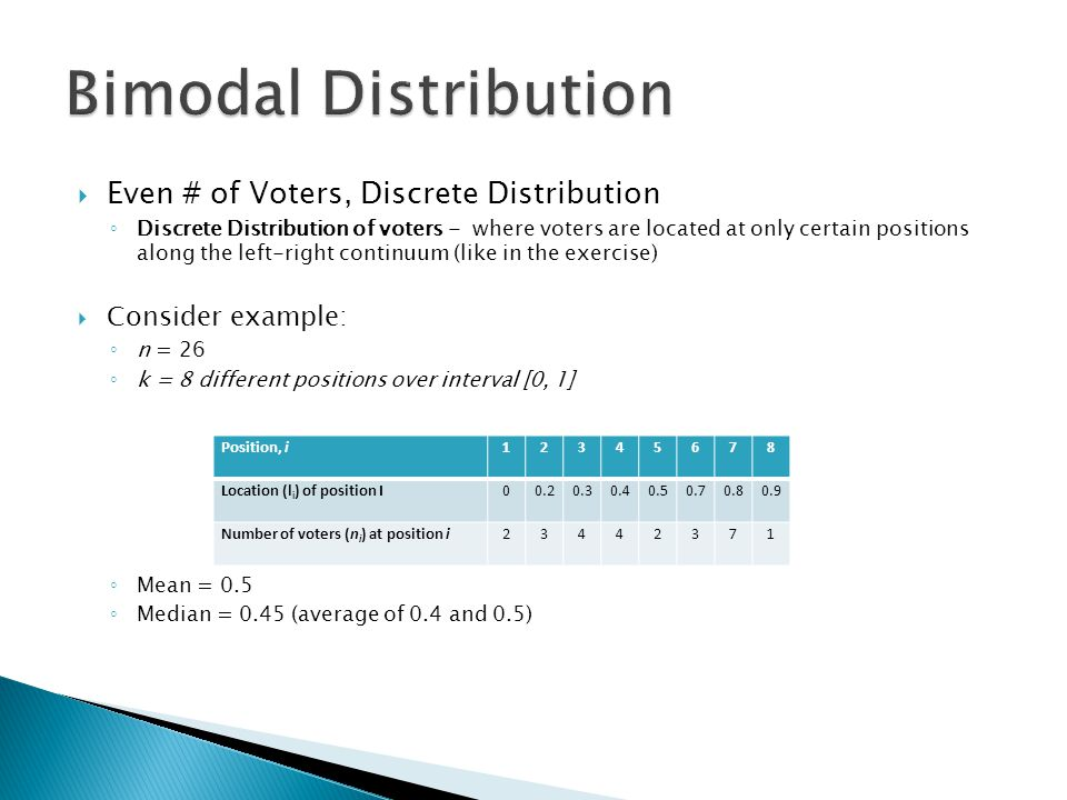 Bimodal Distribution Even # of Voters, Discrete Distribution