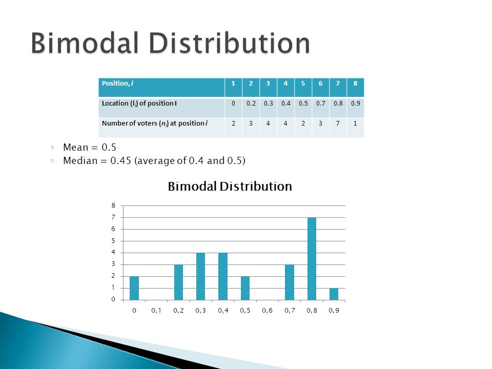 Bimodal Distribution Mean = 0.5 Median = 0.45 (average of 0.4 and 0.5)