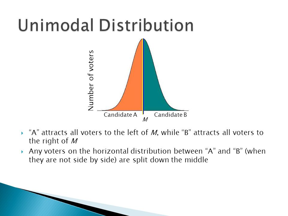 Unimodal Distribution