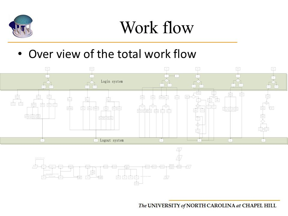 Work flow Over view of the total work flow