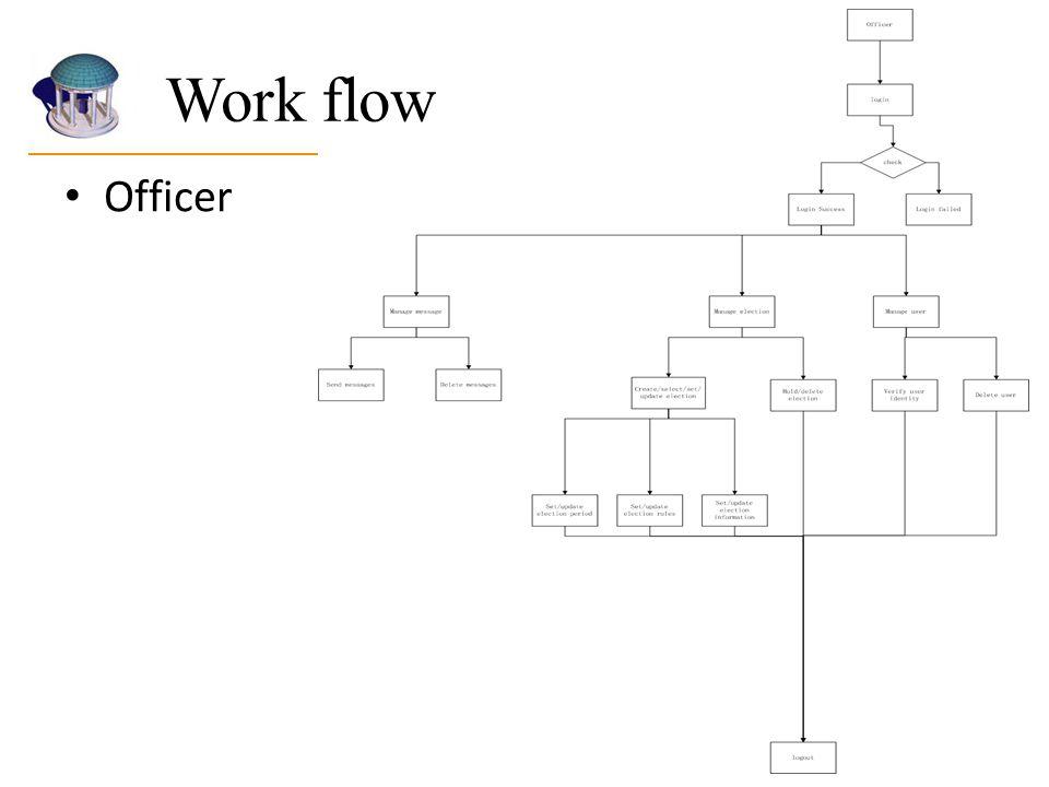 Work flow Officer.