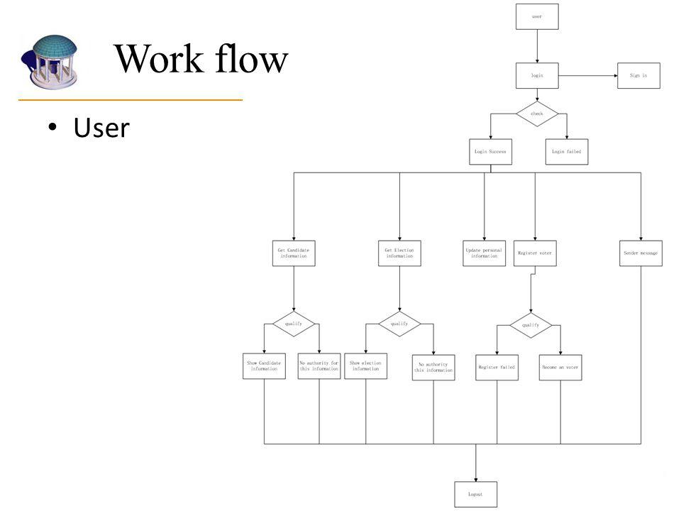 Work flow User.
