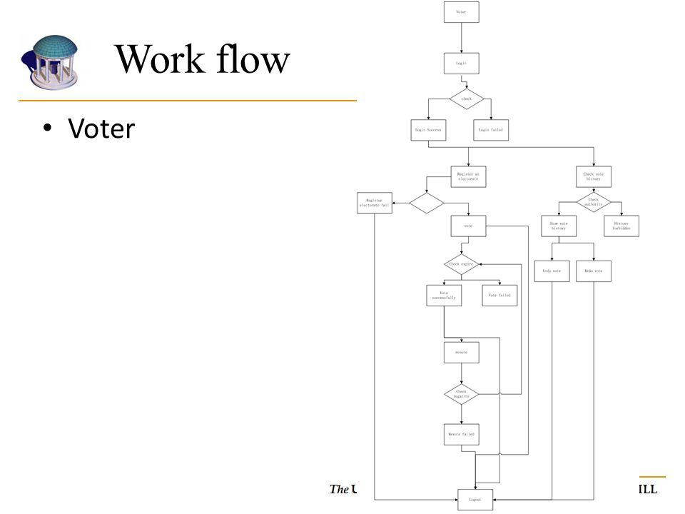 Work flow Voter.