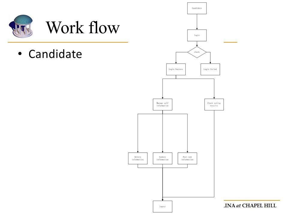 Work flow Candidate.