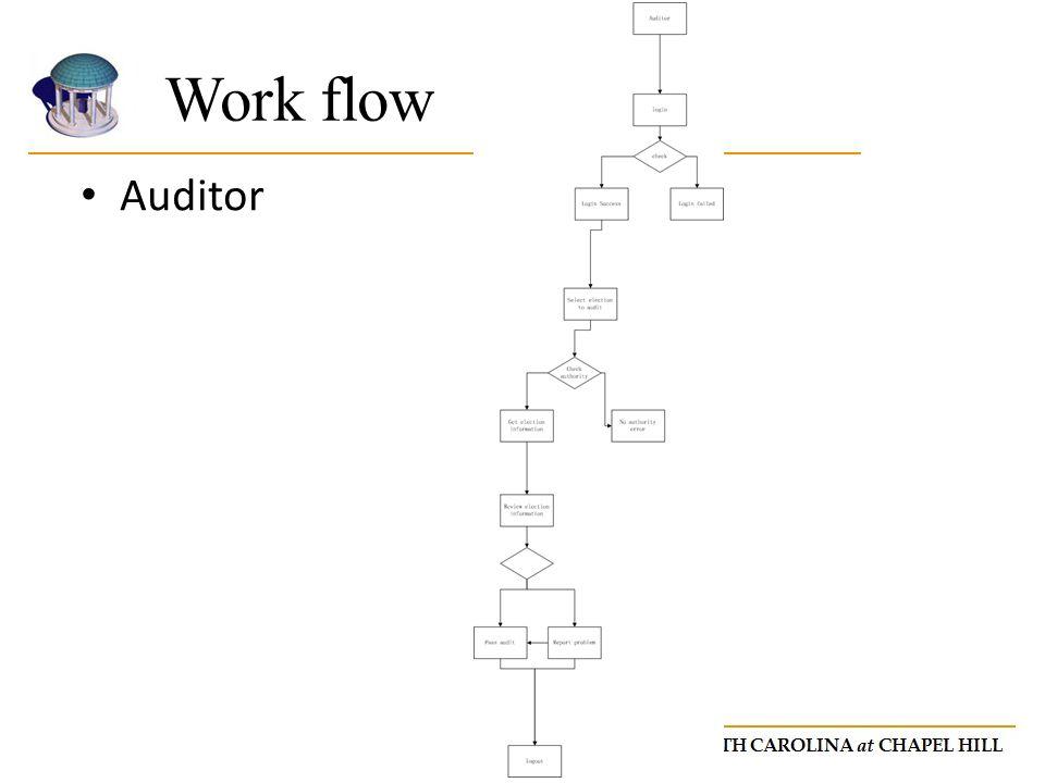Work flow Auditor.