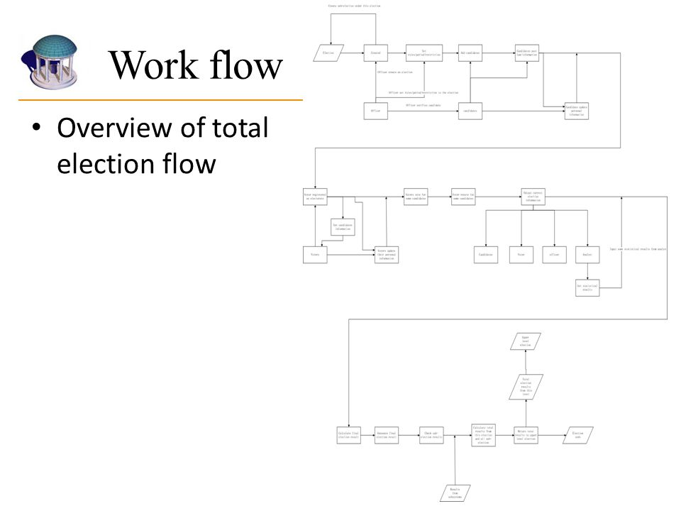 Work flow Overview of total election flow
