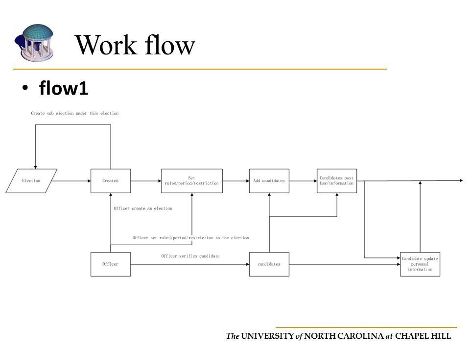 Work flow flow1.
