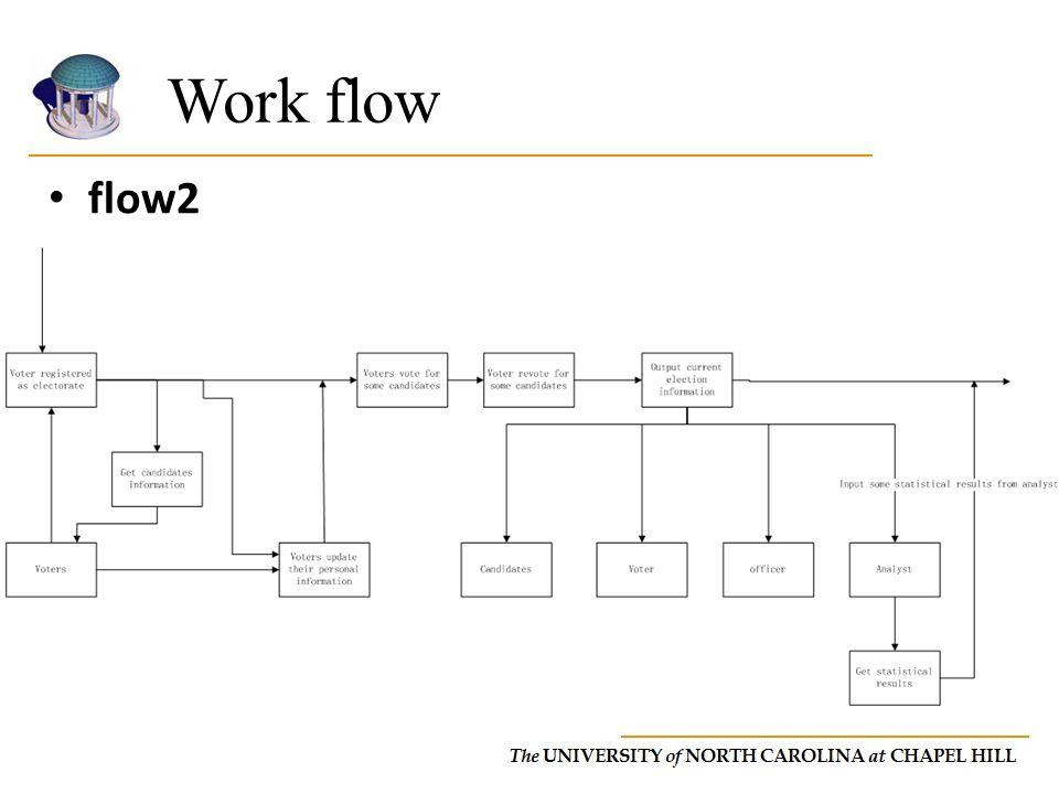 Work flow flow2.