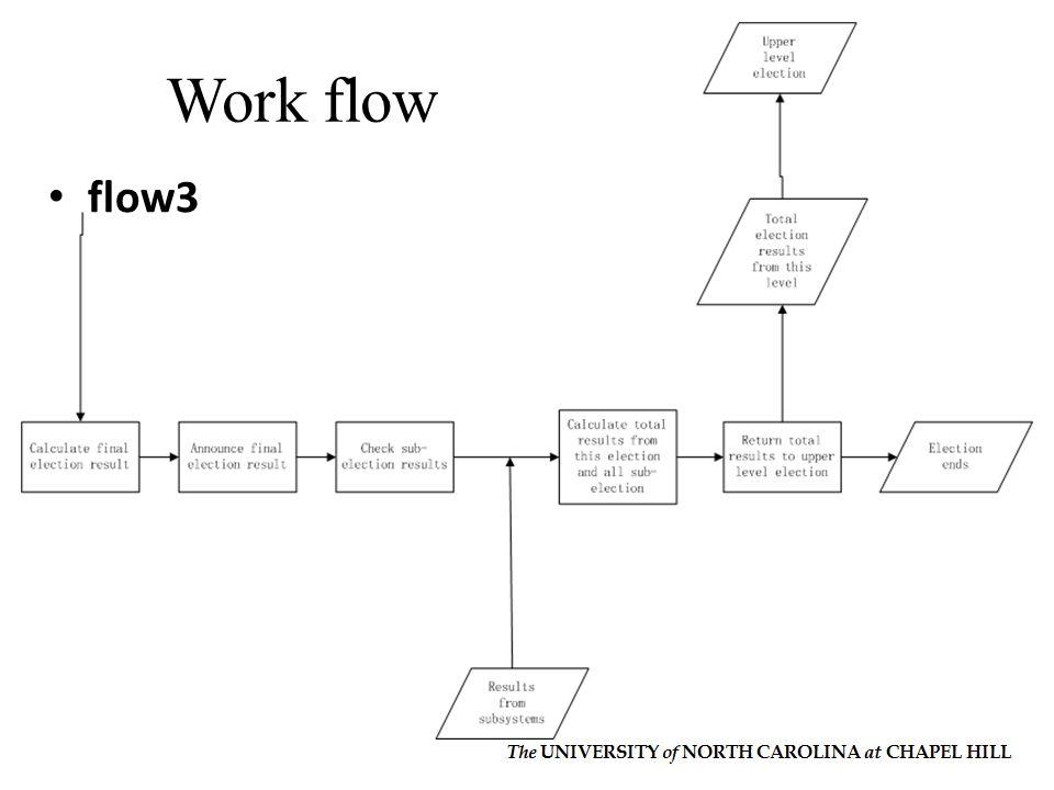 Work flow flow3.