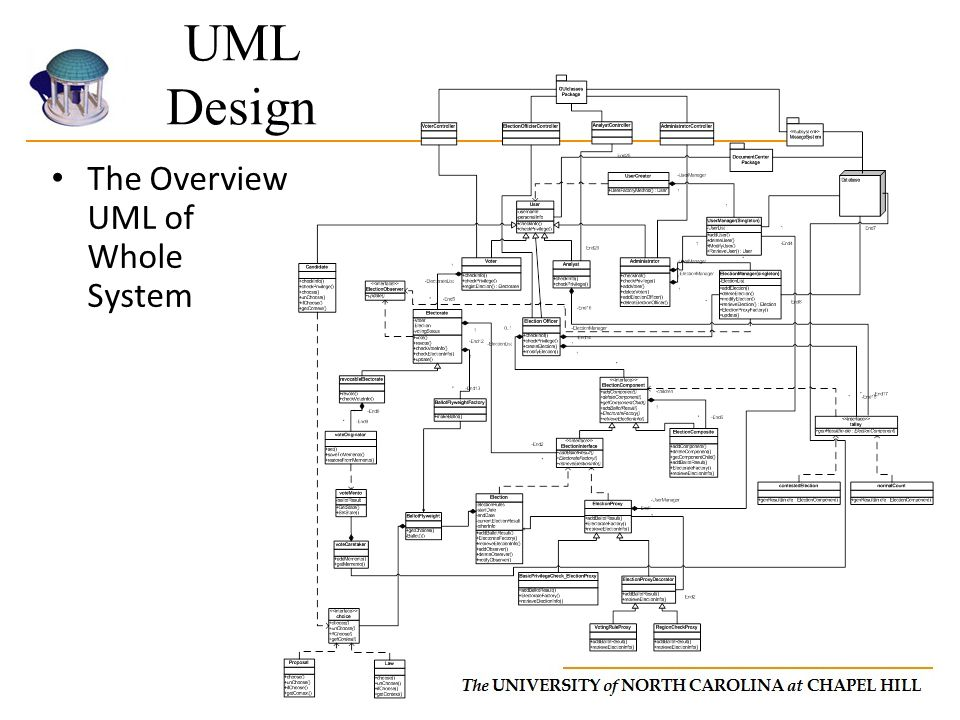 UML Design The Overview UML of Whole System