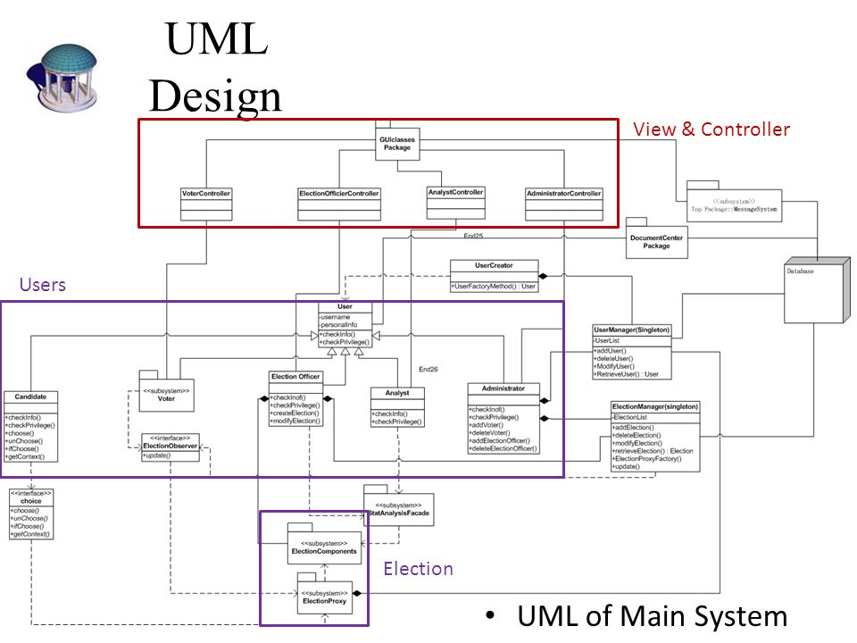 UML Design View & Controller Users Election UML of Main System