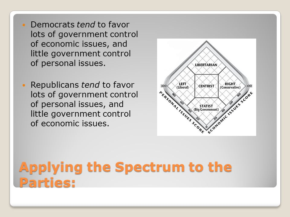 Applying the Spectrum to the Parties: