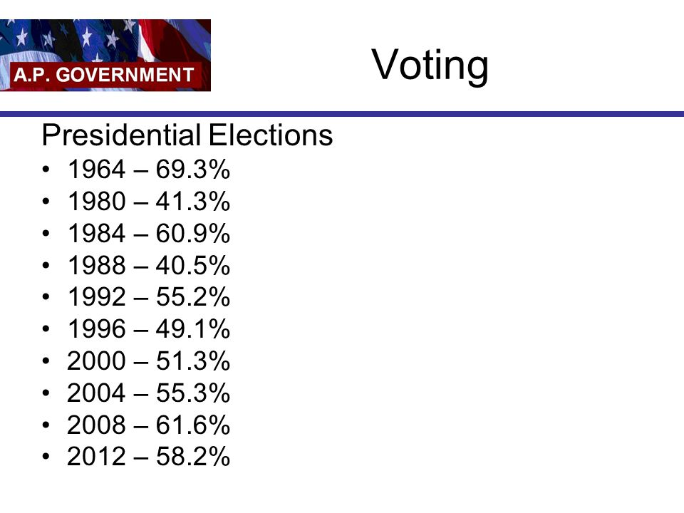 Voting Presidential Elections 1964 – 69.3% 1980 – 41.3% 1984 – 60.9%