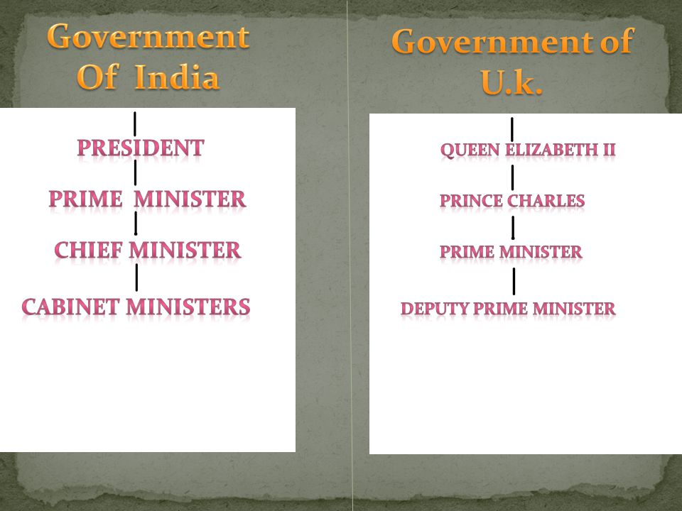 Government Of India Government of U.k.