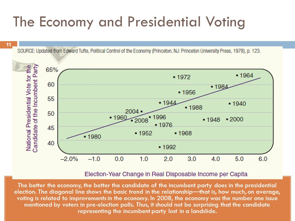 The Economy and Presidential Voting