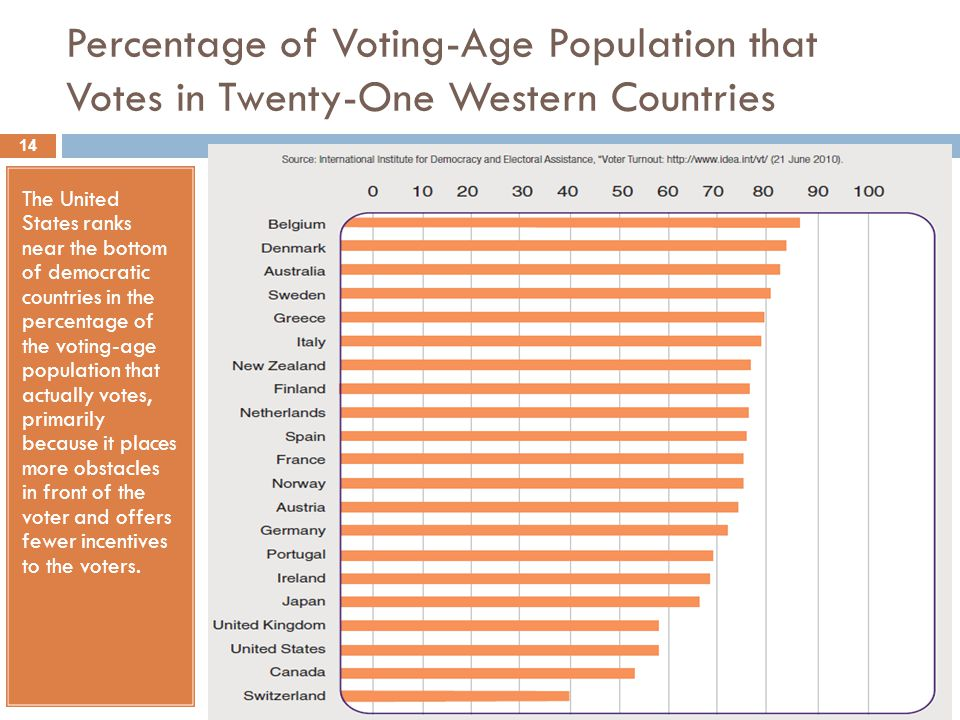 Percentage of Voting-Age Population that Votes in Twenty-One Western Countries