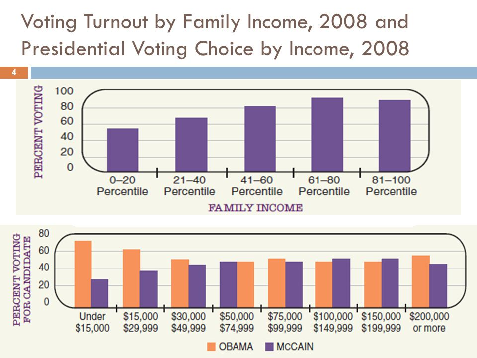 Voting Turnout by Family Income, 2008 and Presidential Voting Choice by Income, 2008