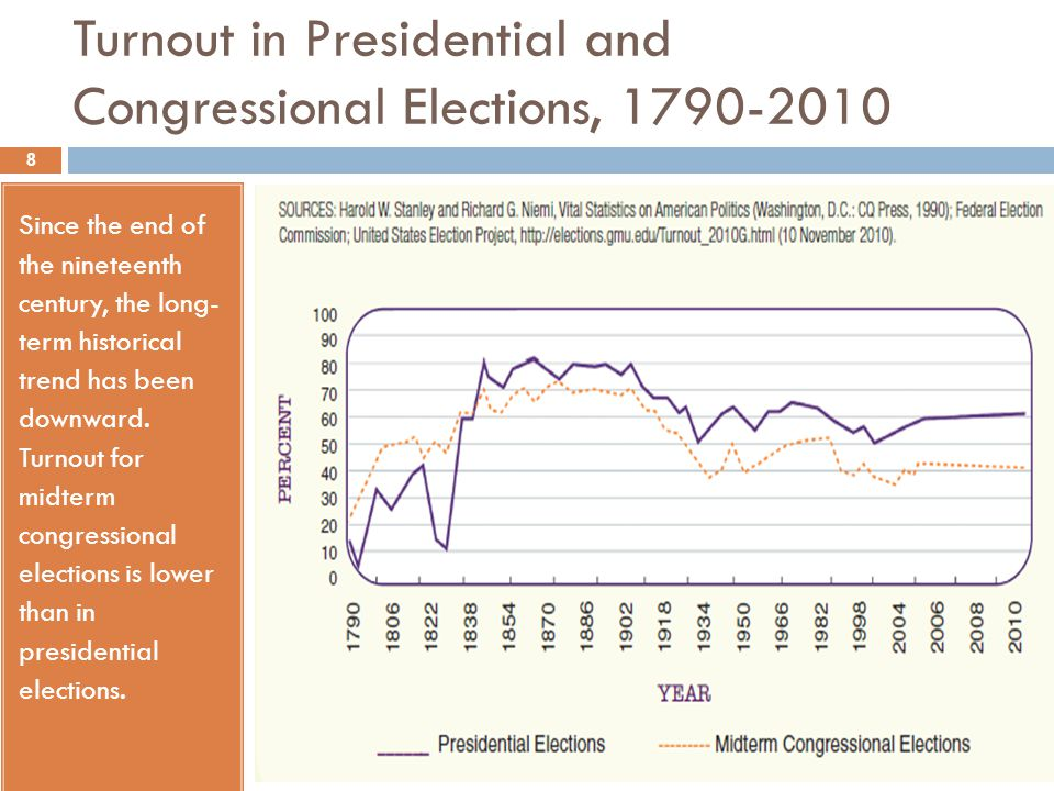 Turnout in Presidential and Congressional Elections, 1790-2010