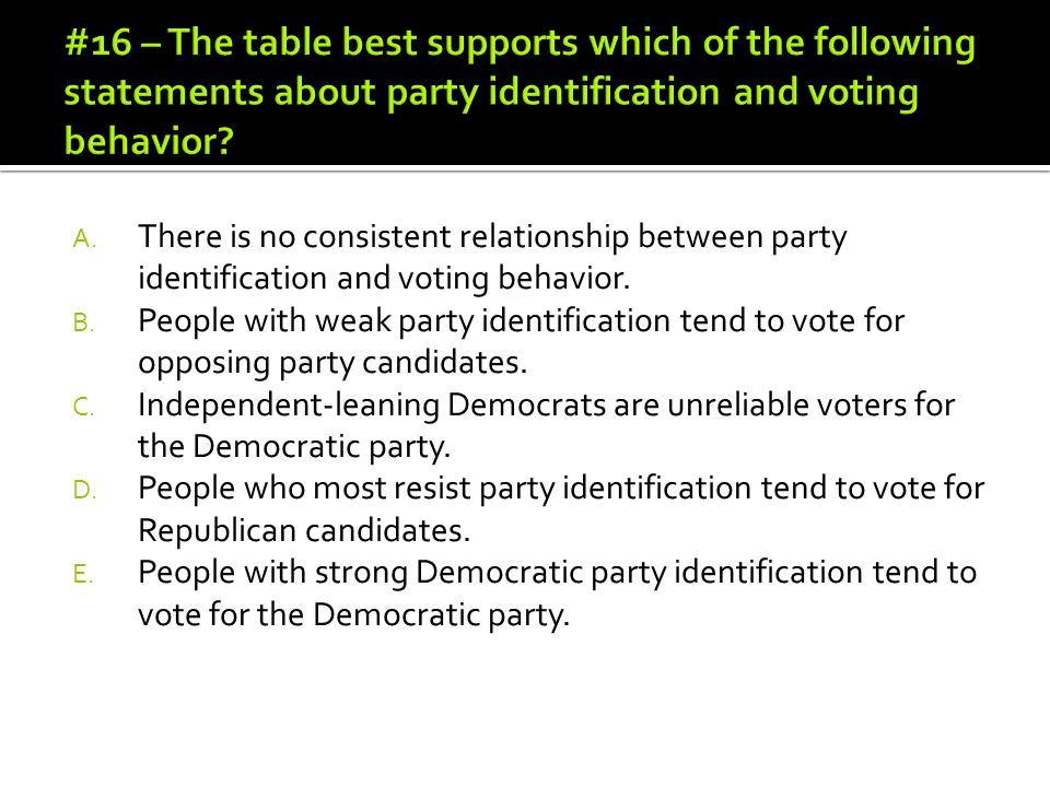 #16 – The table best supports which of the following statements about party identification and voting behavior