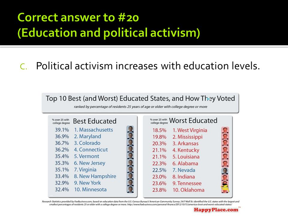 Correct answer to #20 (Education and political activism)