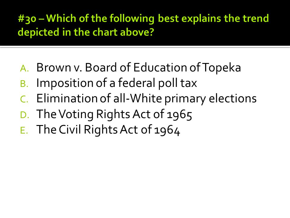 Brown v. Board of Education of Topeka Imposition of a federal poll tax