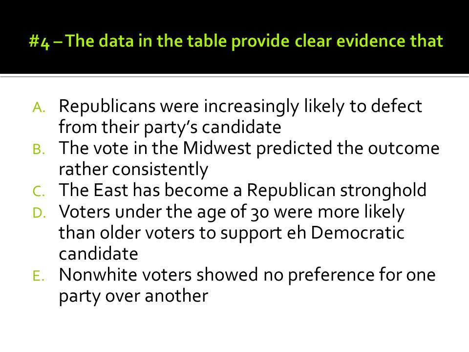 #4 – The data in the table provide clear evidence that
