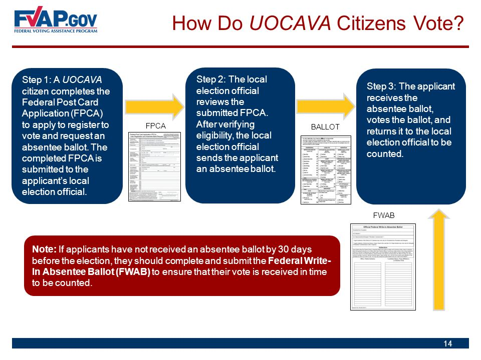 How Do UOCAVA Citizens Vote