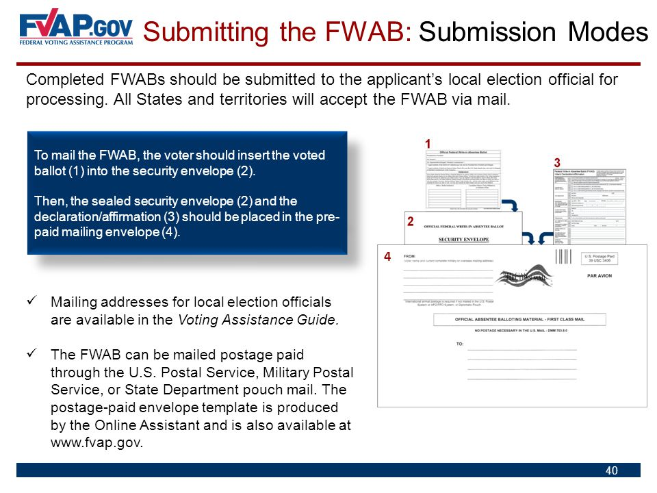 Submitting the FWAB: Submission Modes