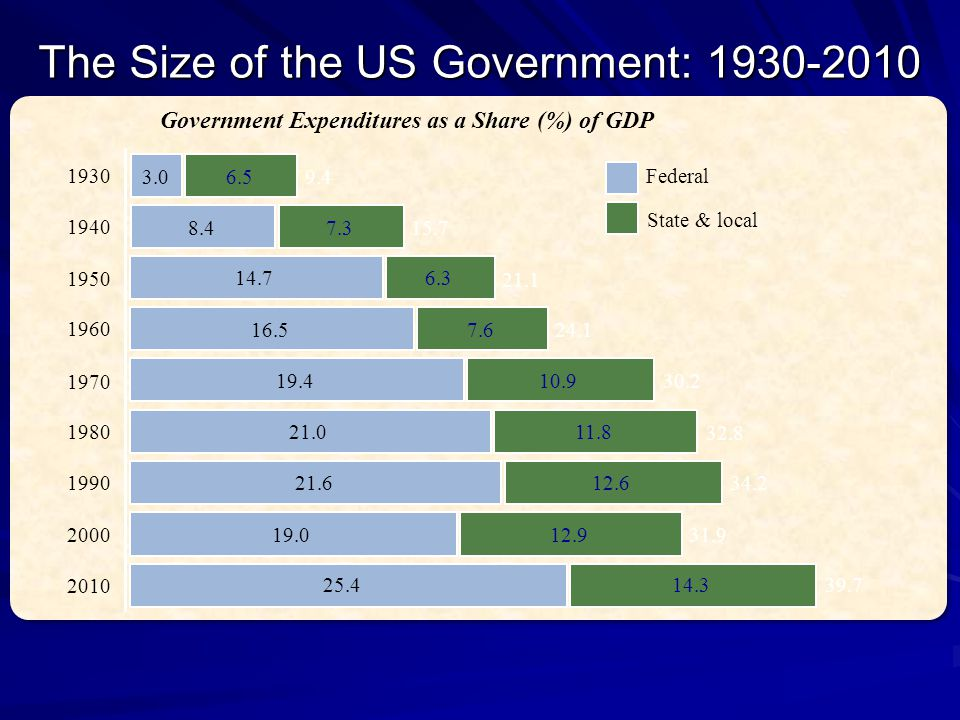 The Size of the US Government: 1930-2010