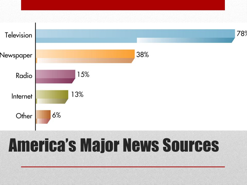 America's Major News Sources