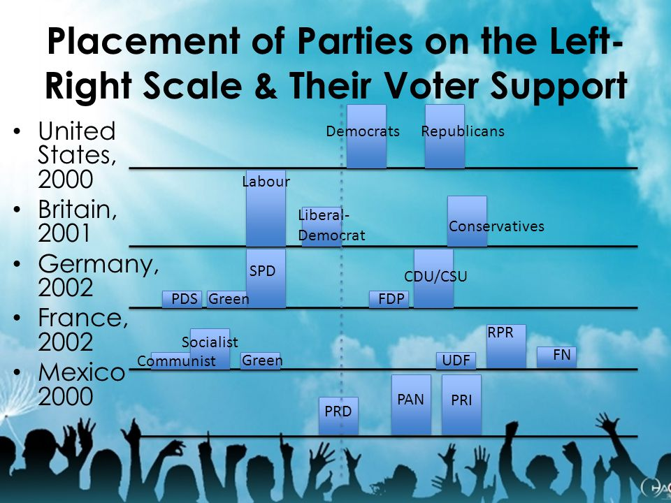 Placement of Parties on the Left-Right Scale & Their Voter Support