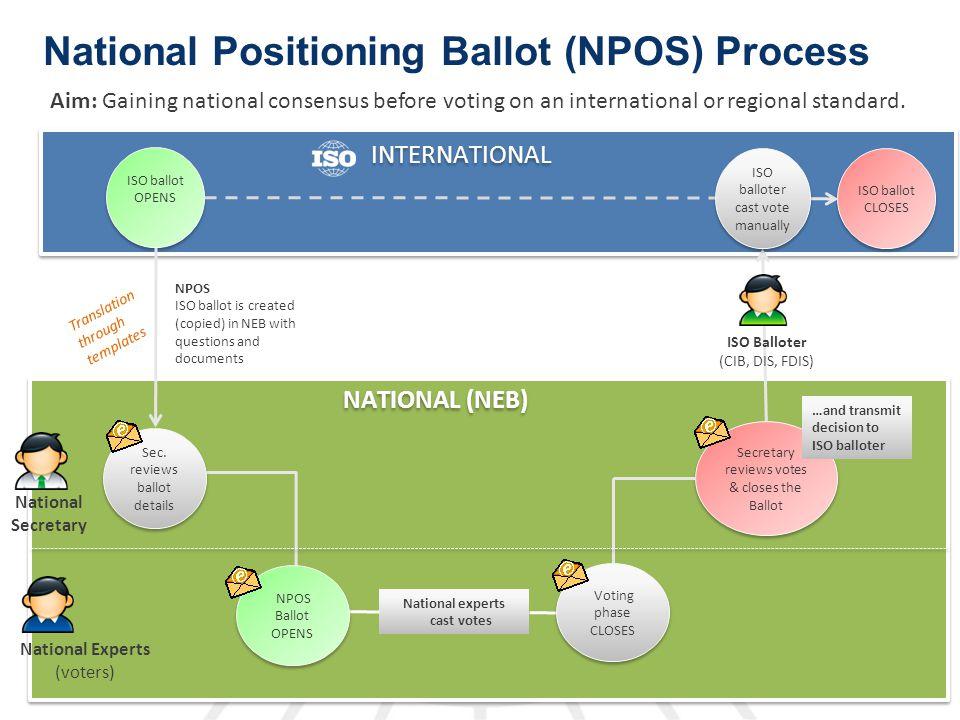 National Positioning Ballot (NPOS) Process