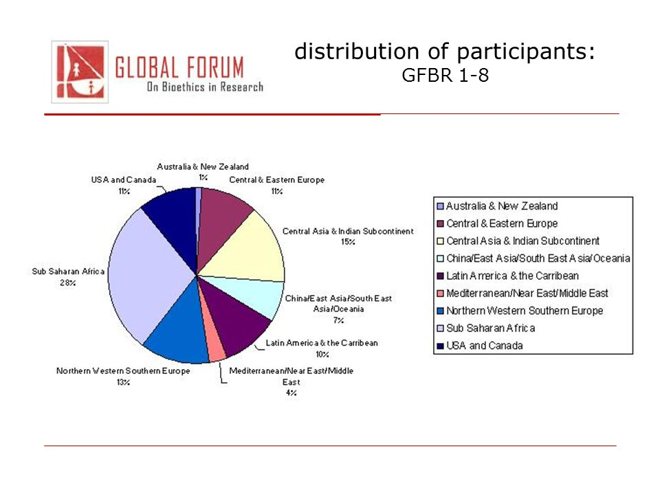 distribution of participants: GFBR 1-8