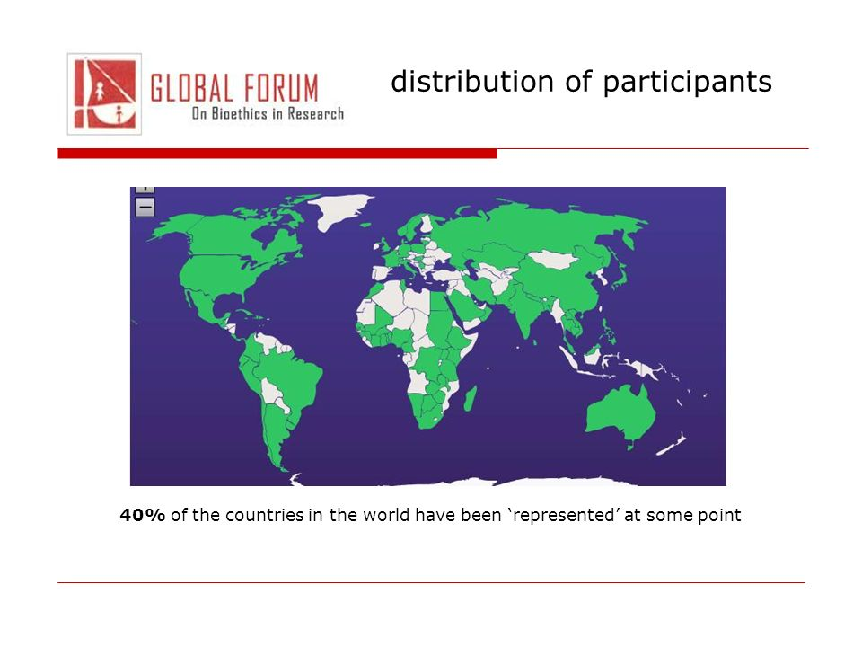 distribution of participants