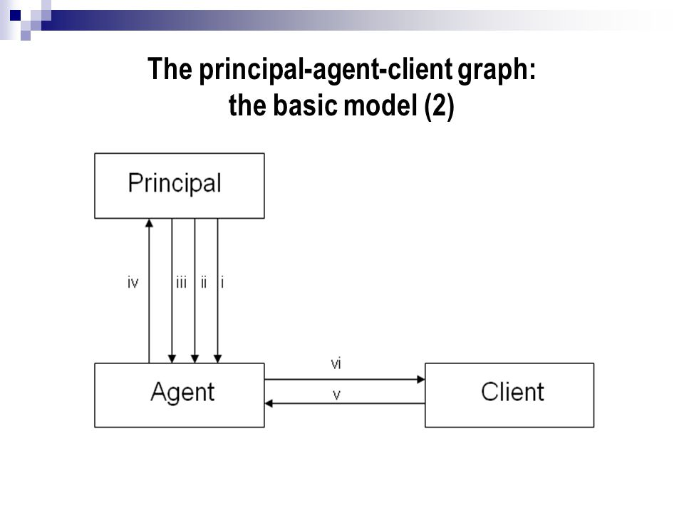 The principal-agent-client graph: the basic model (2)
